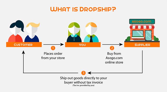 Dropship là gì